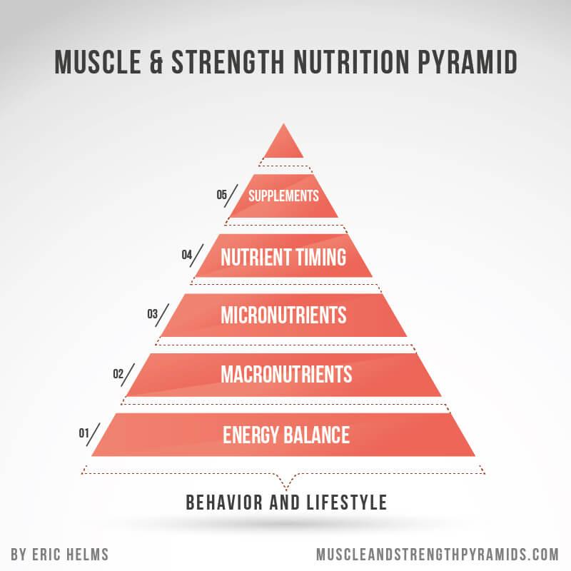Piramida dietetyczna