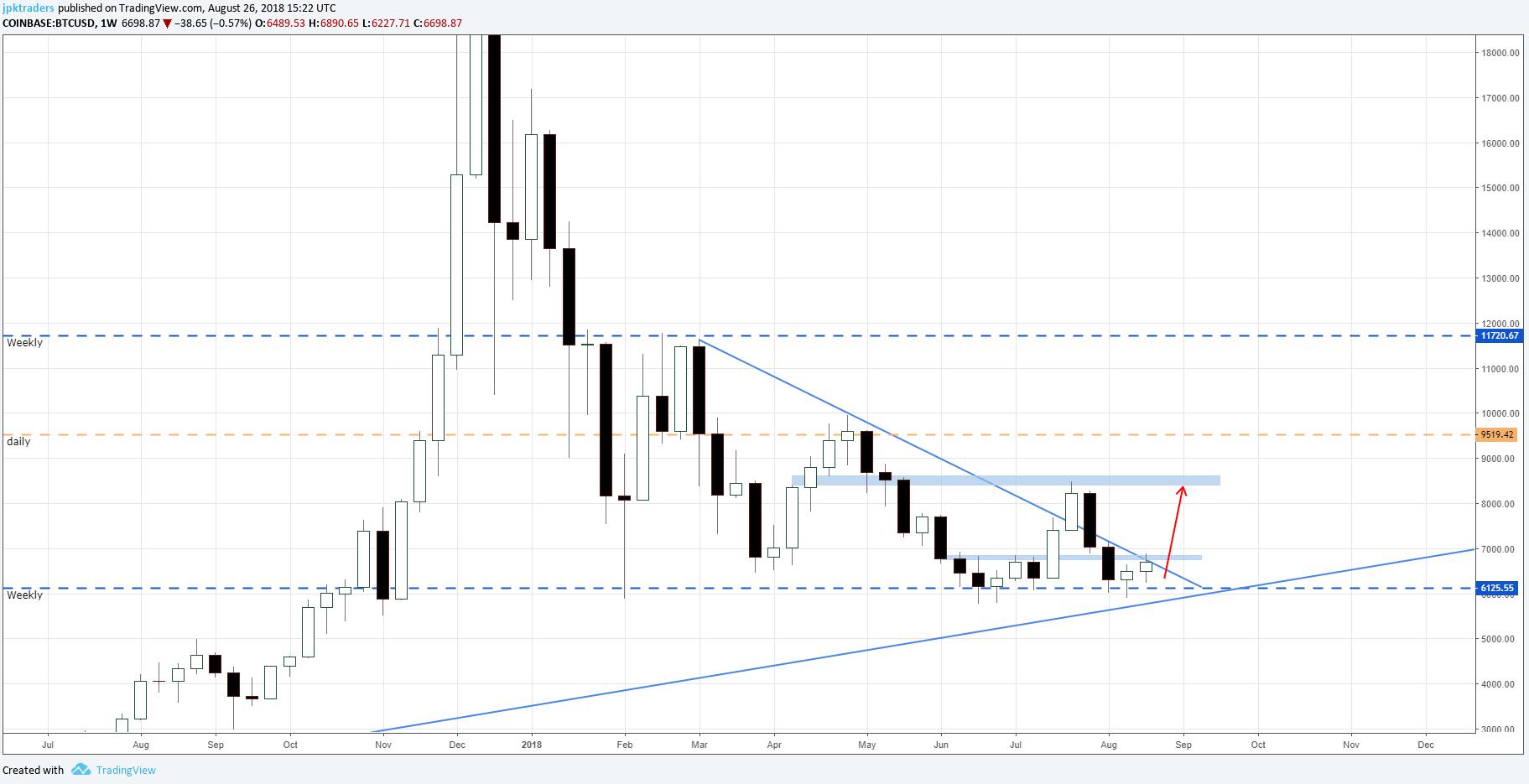 pl.tradingview.com Dominacja Bitcoina