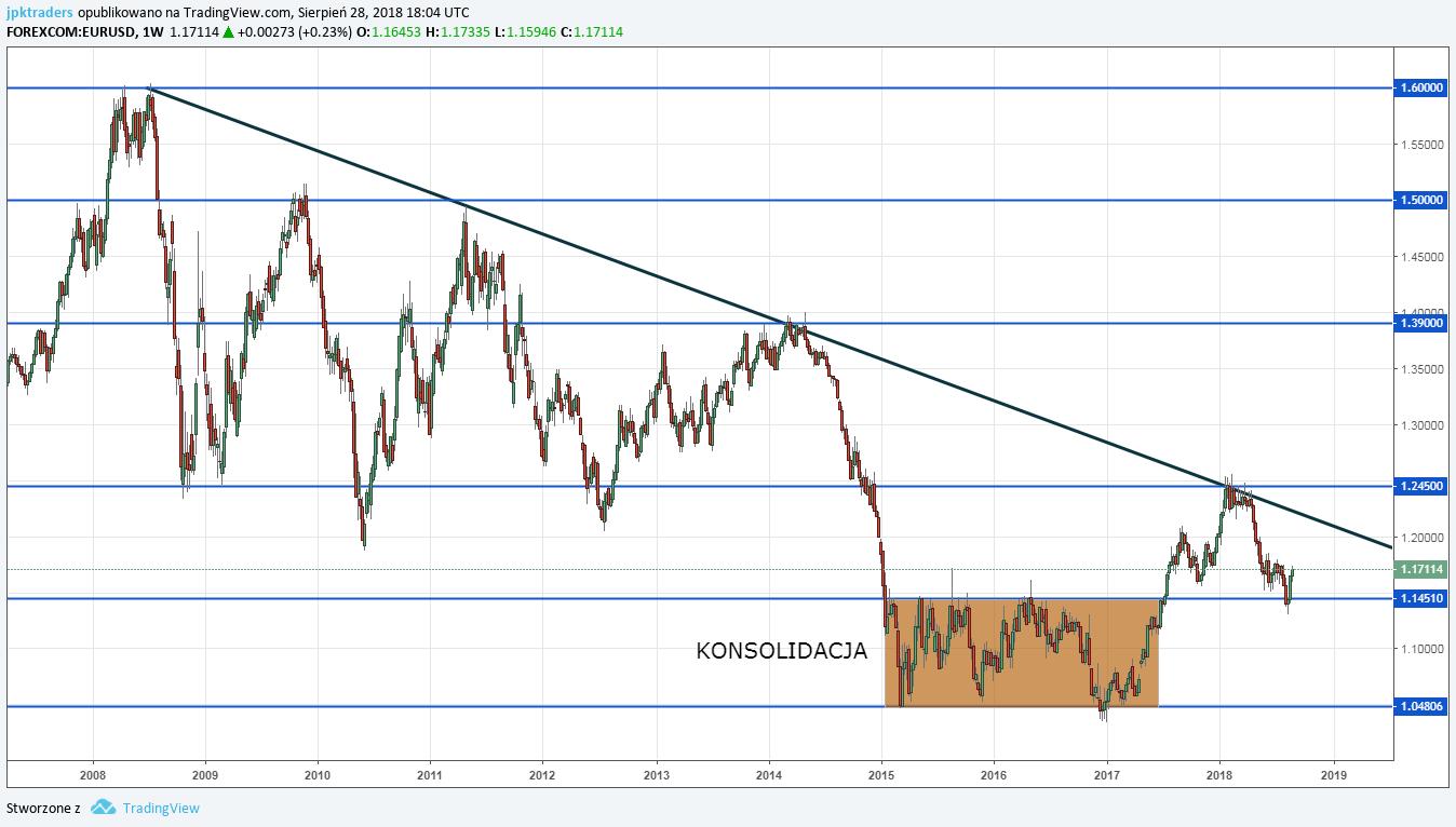 tradingview Analiza Euro, trend eurousd wzrostory. Cena na wykresie tygodniowym dotarła do górnego ograniczenia konsolidacji zaznaczonej na wykresie.