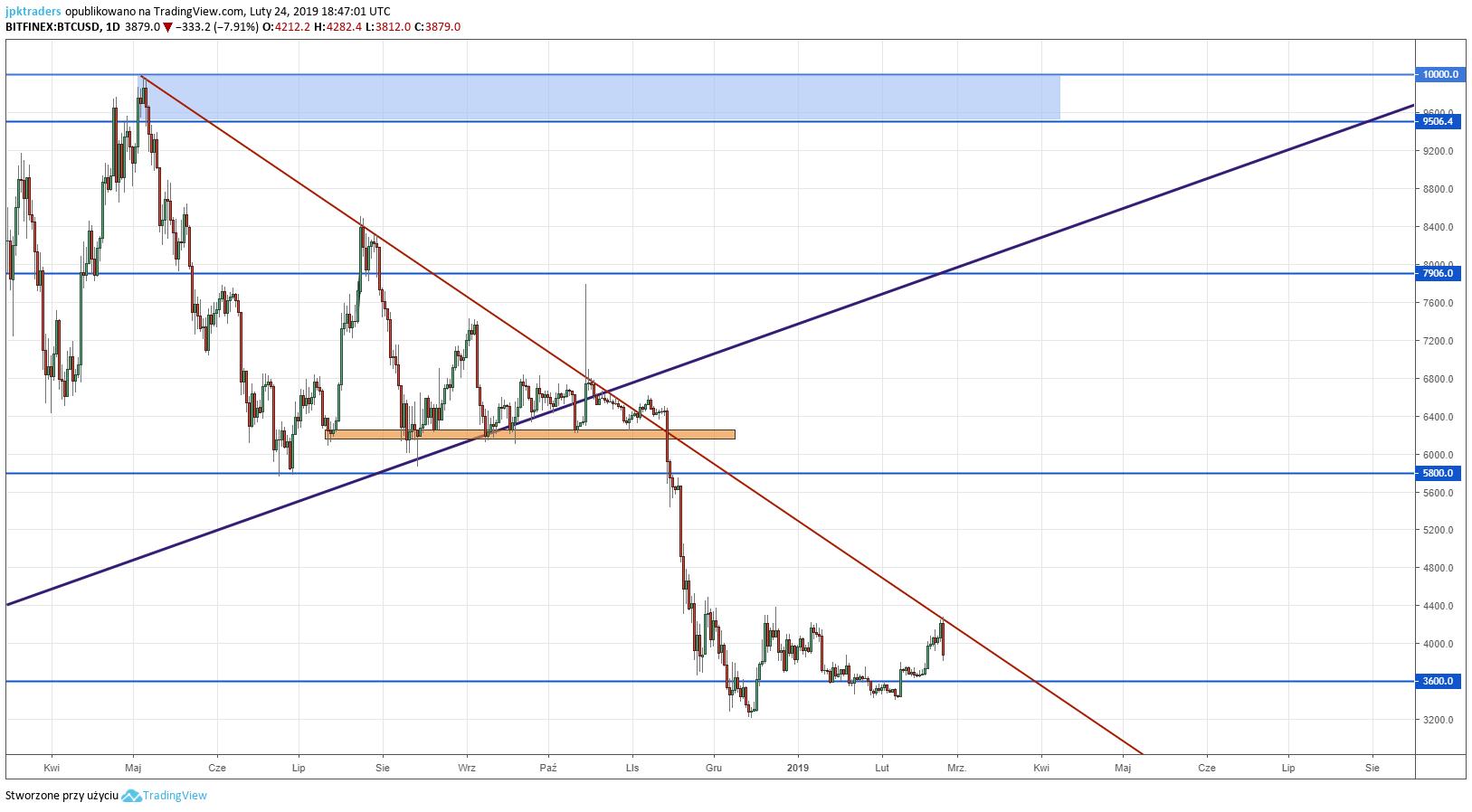 Analiza Bitcoina - linia tendencji. Od naszej ostatniej analizykapitalizacjacałego rynku kryptowalut spadła z ponad 211 mld $ do ponad 128.5 mld $ w