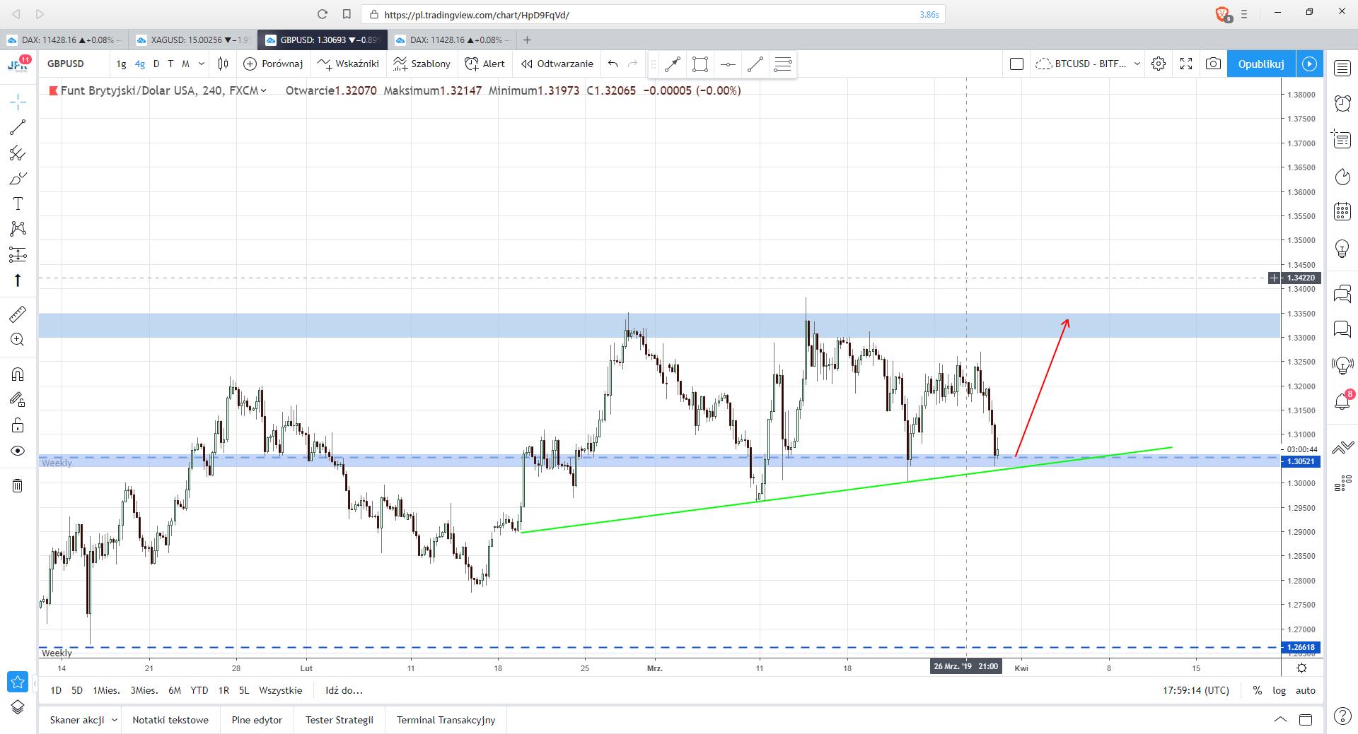GBP/USD - ostatnie wsparcie przed nowym szczytem. Mocny sygnał kupna w postaci świecy objęcia na wykresie tygodniowym może być silnym zapalnikiem.