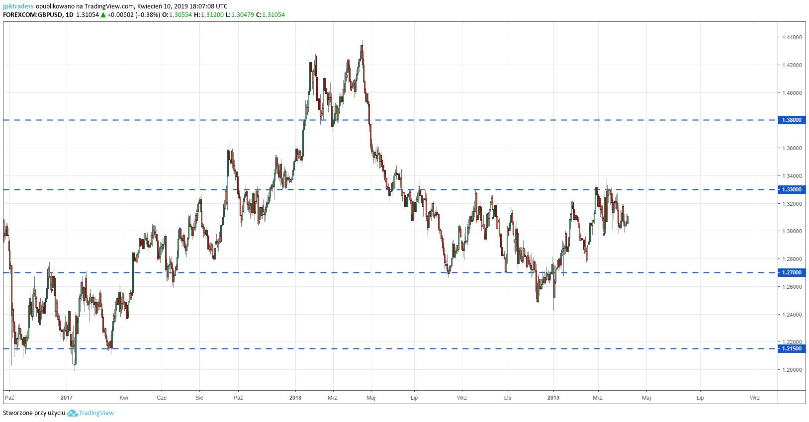 GBP/USD: Wyjście z konsolidacji. Kabel od dłuższego czasu porusza się w konsolidacji pomiędzy 1.27 $ a 1.33 $. W lutym i marcu cena odbijała się od górnego