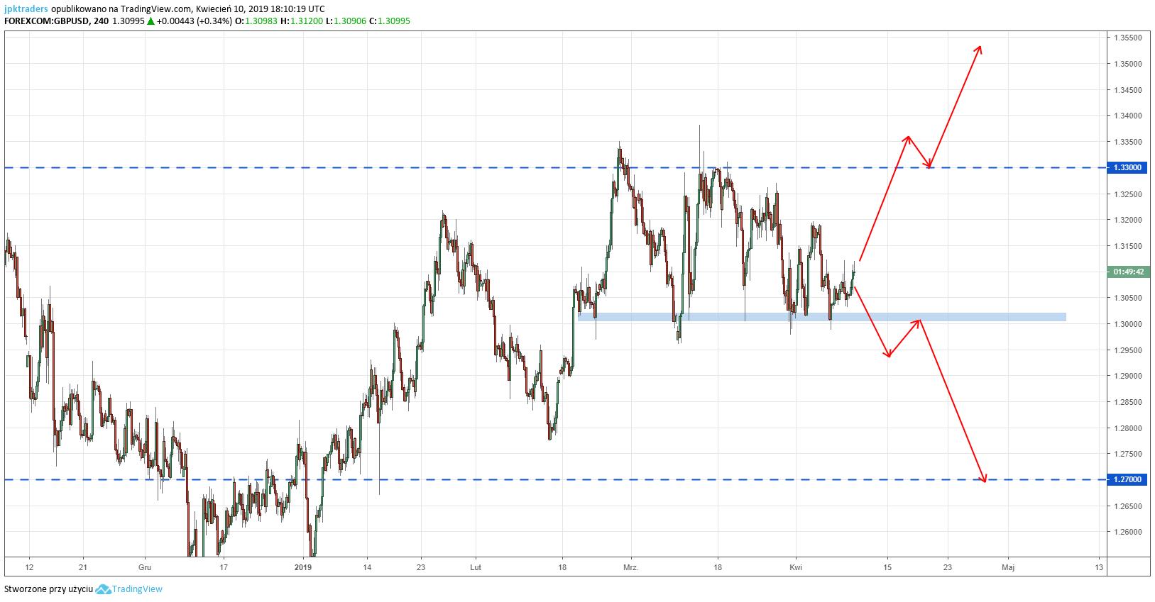 JPK Traders, analiza funta