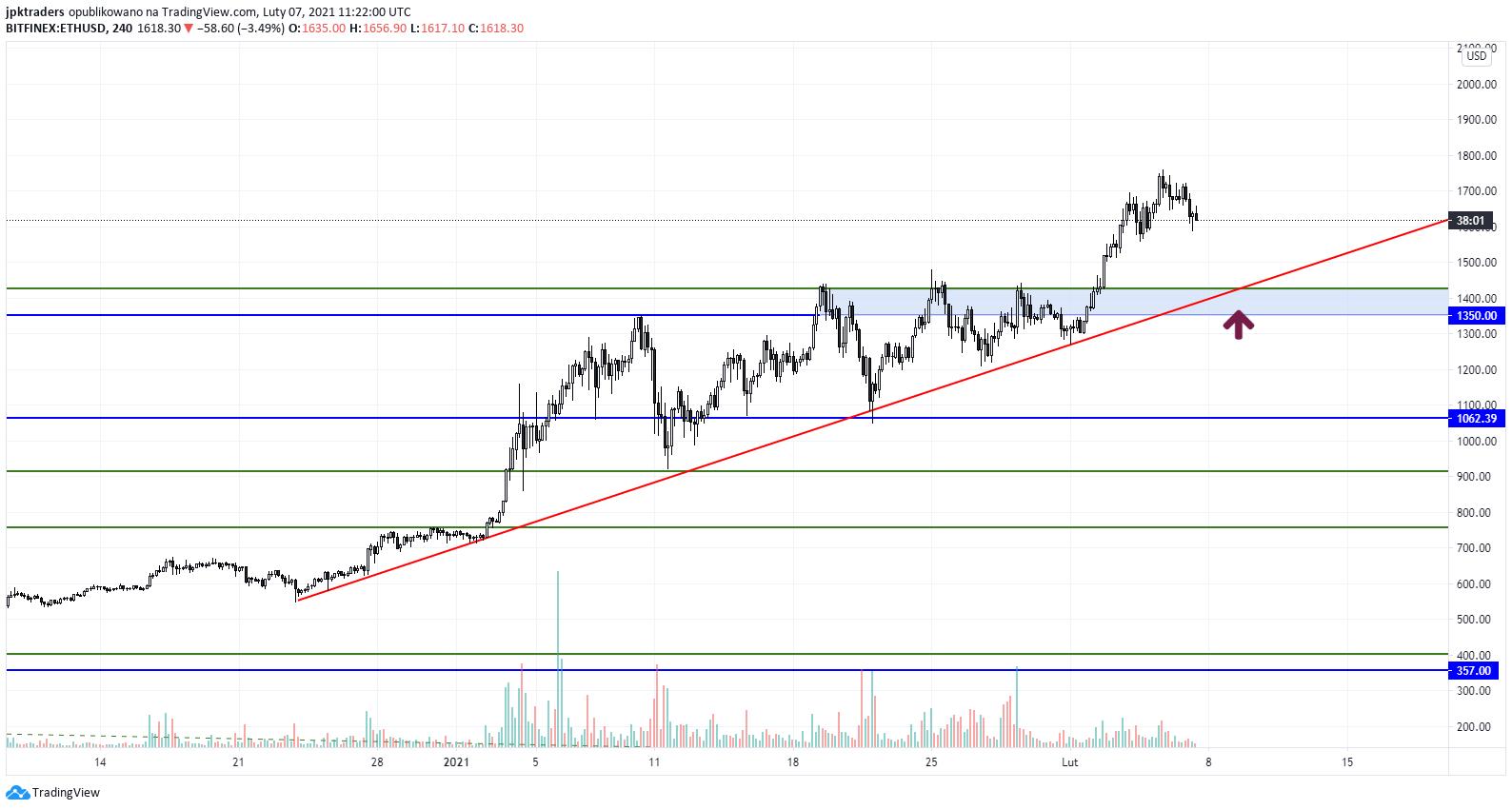ETH/USD 4H. Źródło tradingview.com profil JPK Traders