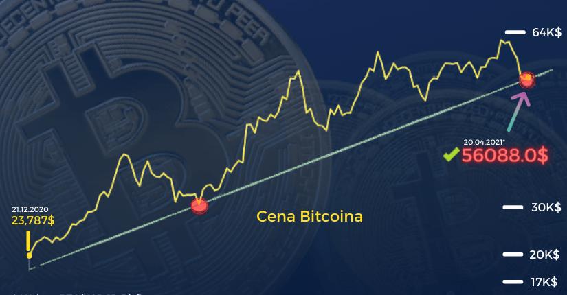 zdjęcie wpisu Spadający nóż Bitcoina? Analizujemy obecną sytuację